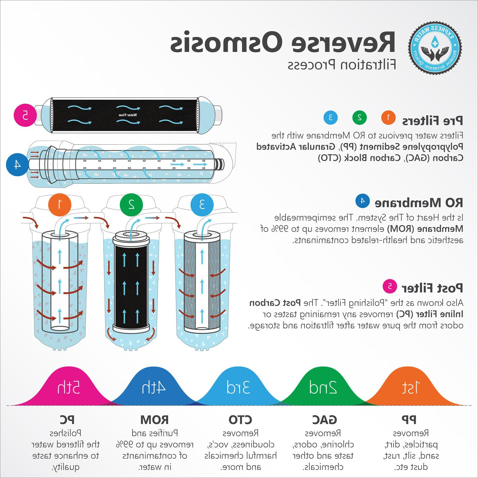 5 Drinking Reverse System PLUS Extra Water Filter