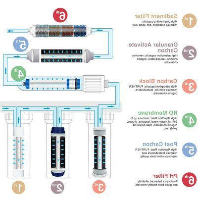 SimPure Reverse Osmosis RO Home Purifier US