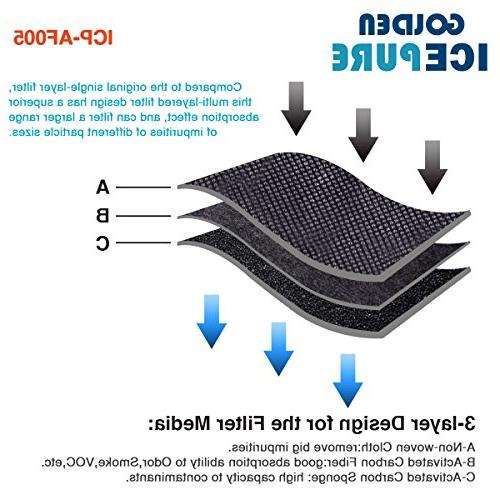 GOLDEN ICEPURE Filter,Compatible with Series Odor Filter